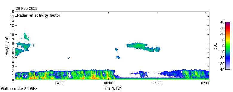 A plot showing the last 4 hours of data recorded by Galileo