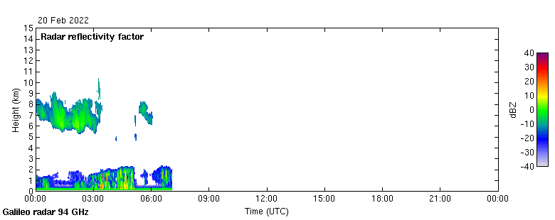 A plot showing todays data recorded by Galileo
