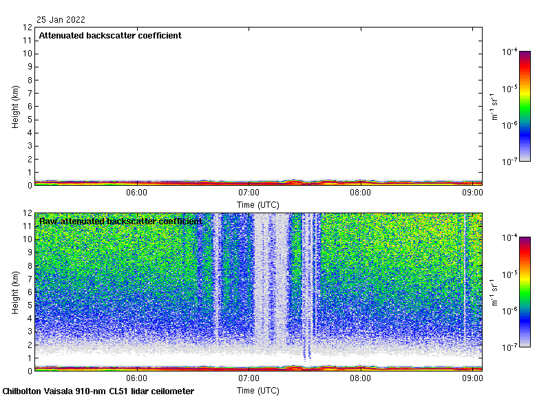 A plot showing the last 4 hours of data recorded by the Lidar