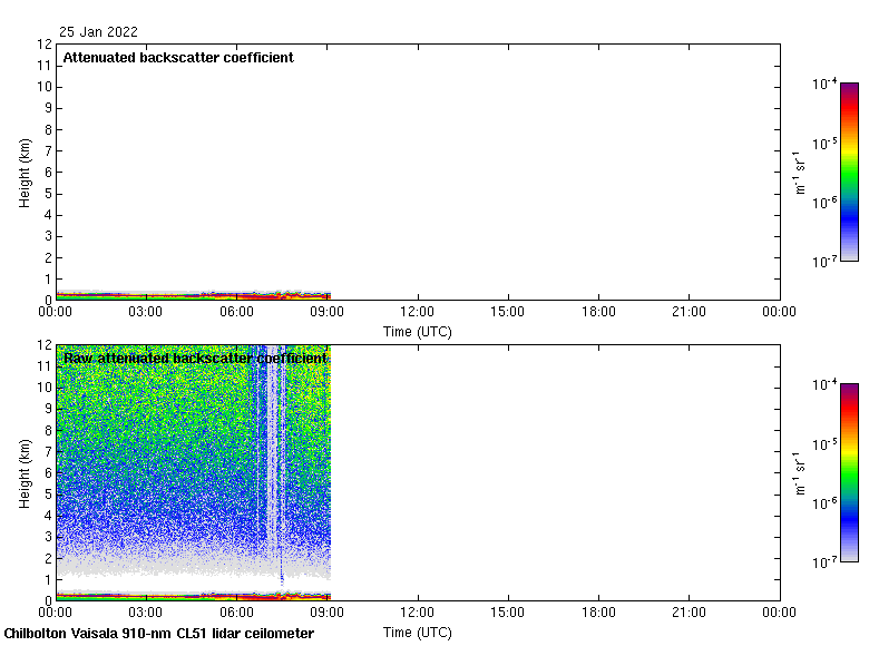 A plot showing todays data recorded by the Lidar