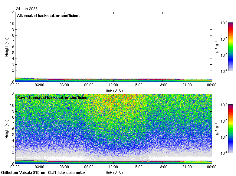 A plot showing yesterday's data recorded by the Lidar